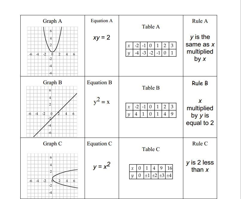 Algebra 2 Equations List Match cards with equations,